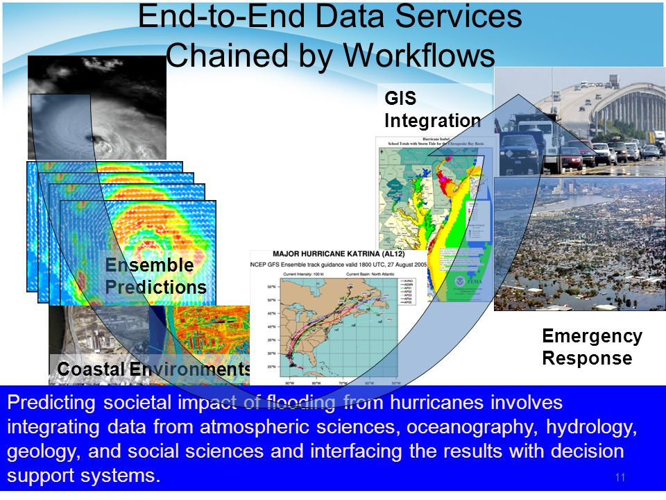 Emergency Response Ensemble Predictions Coastal Environments GIS Integration End-to-End Data Services Chained by Workflows Predicting societal impact of flooding from hurricanes involves integrating data from atmospheric sciences, oceanography, hydrology, geology, and social sciences and interfacing the results with decision support systems.