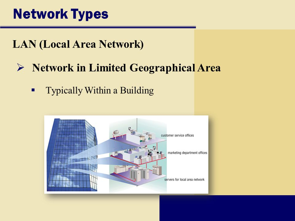 Network Types LAN (Local Area Network)  Network in Limited Geographical Area  Typically Within a Building