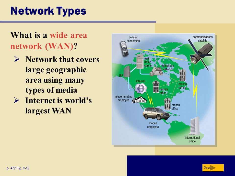 Network Types What is a wide area network (WAN)? Next p. 472 Fig. 9-12  Network that covers large geographic area using many types of media  Interne