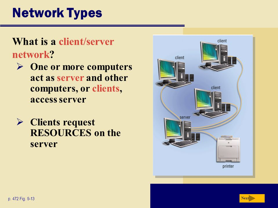 Network Types What is a client/server network? Next p. 472 Fig. 9-13  One or more computers act as server and other computers, or clients, access ser
