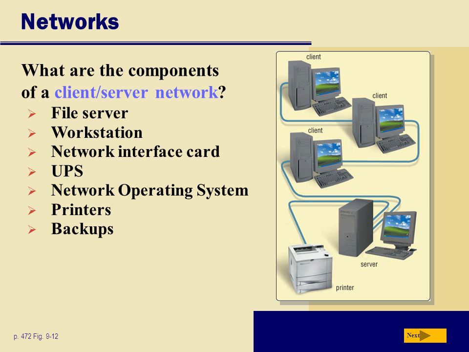 Networks What are the components of a client/server network? Next p. 472 Fig. 9-12  File server  Workstation  Network interface card  UPS  Networ