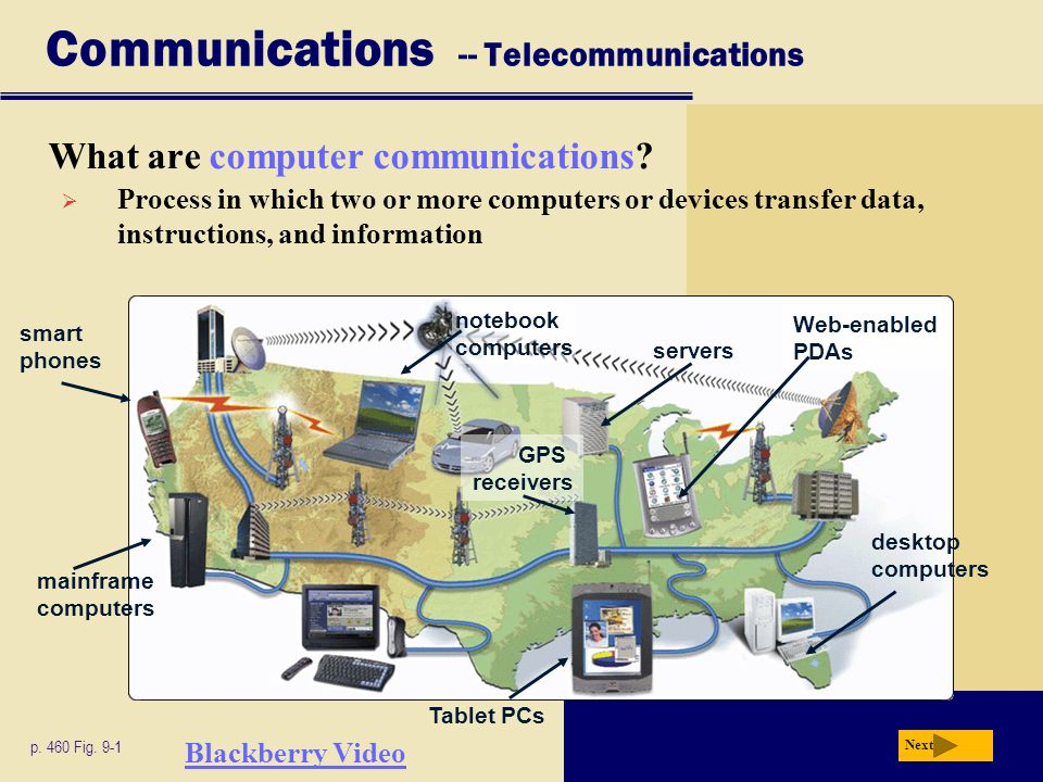 Communications -- Telecommunications What are computer communications? Next p. 460 Fig. 9-1 mainframe computers smart phones notebook computers server