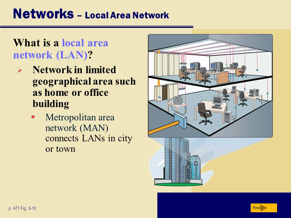 Networks – Local Area Network What is a local area network (LAN)? Next p. 471 Fig. 9-10  Network in limited geographical area such as home or office