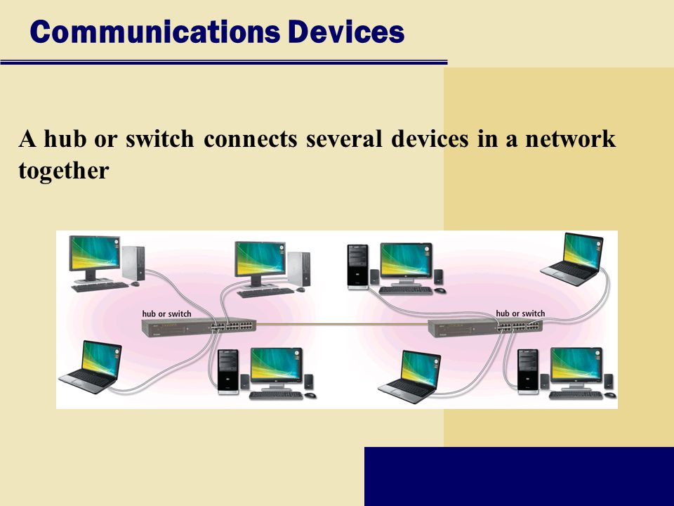Communications Devices A hub or switch connects several devices in a network together