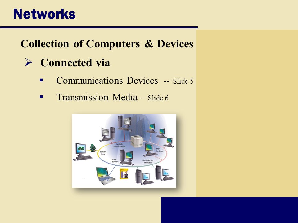 Networks Collection of Computers & Devices  Connected via  Communications Devices -- Slide 5  Transmission Media – Slide 6