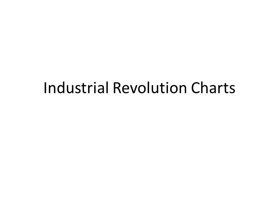 Industrial Revolution Charts