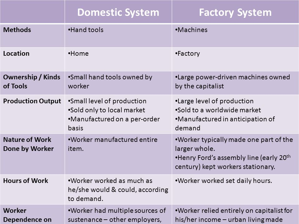 Domestic SystemFactory System Methods Hand tools Machines Location Home Factory Ownership / Kinds of Tools Small hand tools owned by worker Large power-driven machines owned by the capitalist Production Output Small level of production Sold only to local market Manufactured on a per-order basis Large level of production Sold to a worldwide market Manufactured in anticipation of demand Nature of Work Done by Worker Worker manufactured entire item.