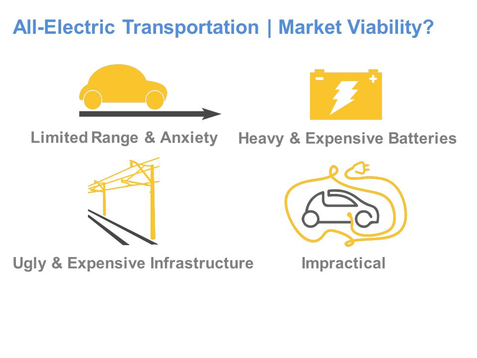 All-Electric Transportation | Market Viability.