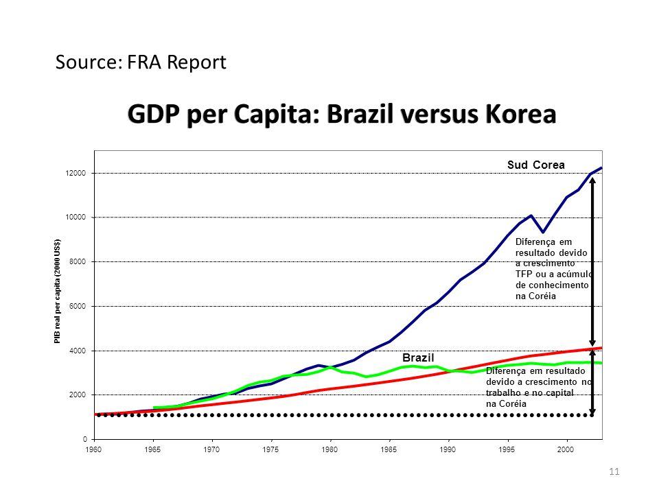 0 2000 4000 6000 8000 10000 12000 196019651970197519801985199019952000 PIB real per capita (2000 US$) Sud Corea Brazil Diferença em resultado devido a