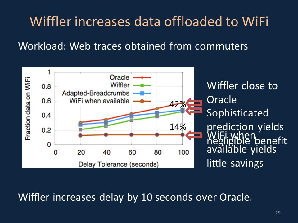 Wiffler increases data offloaded to WiFi 23 Workload: Web traces obtained from commuters Wiffler increases delay by 10 seconds over Oracle.