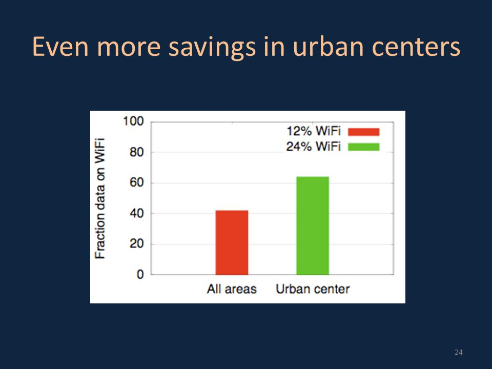 Even more savings in urban centers 24