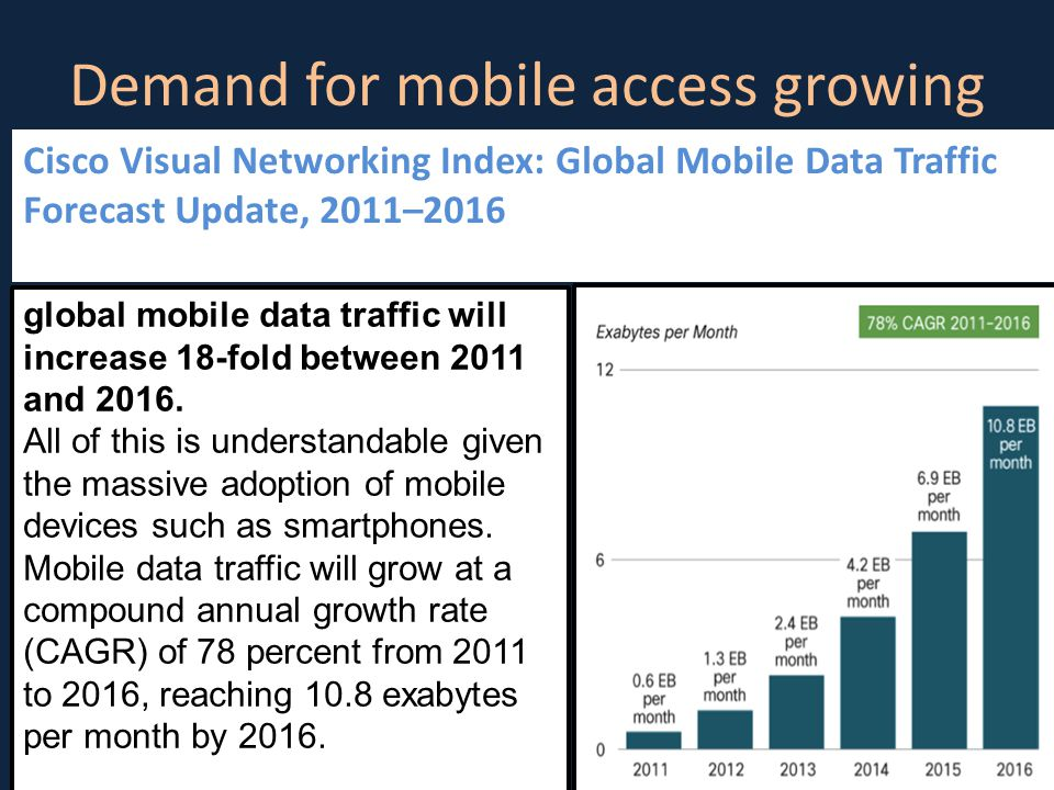 Demand for mobile access growing 3 Cisco Visual Networking Index: Global Mobile Data Traffic Forecast Update, 2011–2016 global mobile data traffic will increase 18-fold between 2011 and 2016.