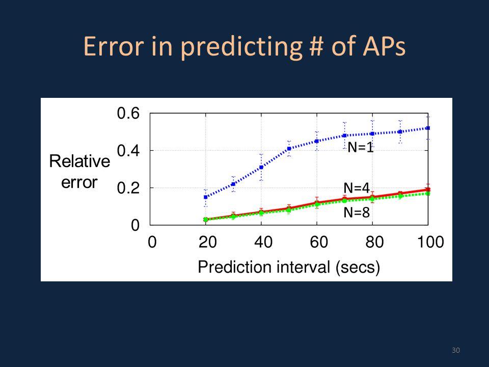 Error in predicting # of APs 30 Relative error N=1 N=4 N=8