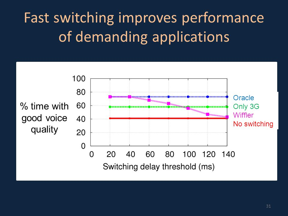 Fast switching improves performance of demanding applications 31 % time with good voice quality Oracle Only 3G Wiffler No switching