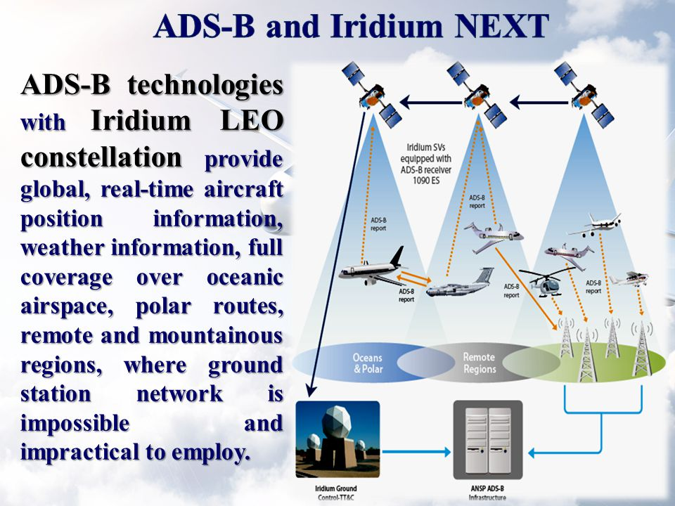 ADS-B technologies with Iridium LEO constellation provide global, real-time aircraft position information, weather information, full coverage over oceanic airspace, polar routes, remote and mountainous regions, where ground station network is impossible and impractical to employ.