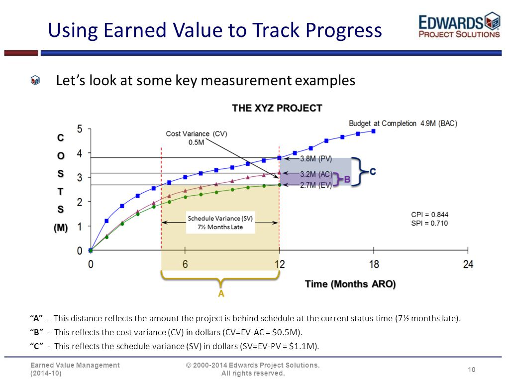 "Using Earned Value to Track Progress Let's look at some key measurement examples ""A"" - This distance reflects the amount the project is behind schedul"