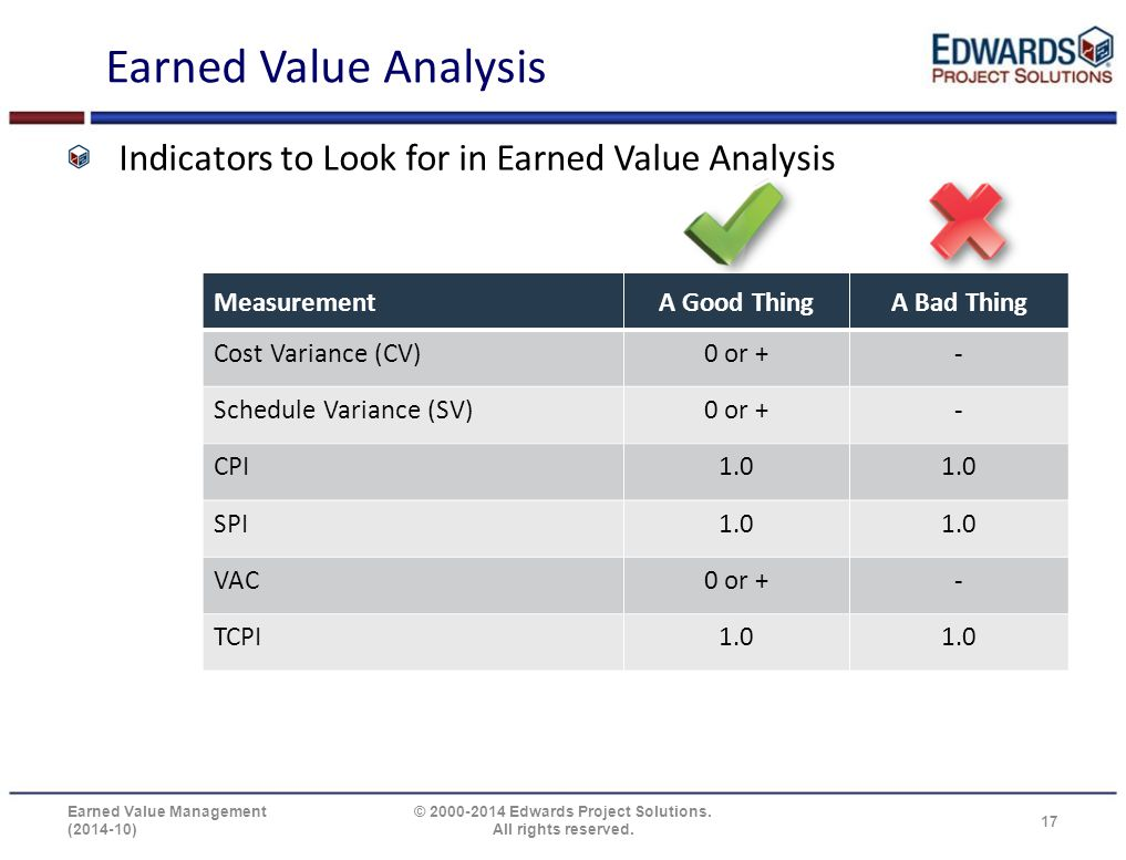 Earned Value Analysis Indicators to Look for in Earned Value Analysis MeasurementA Good ThingA Bad Thing Cost Variance (CV)0 or +- Schedule Variance (