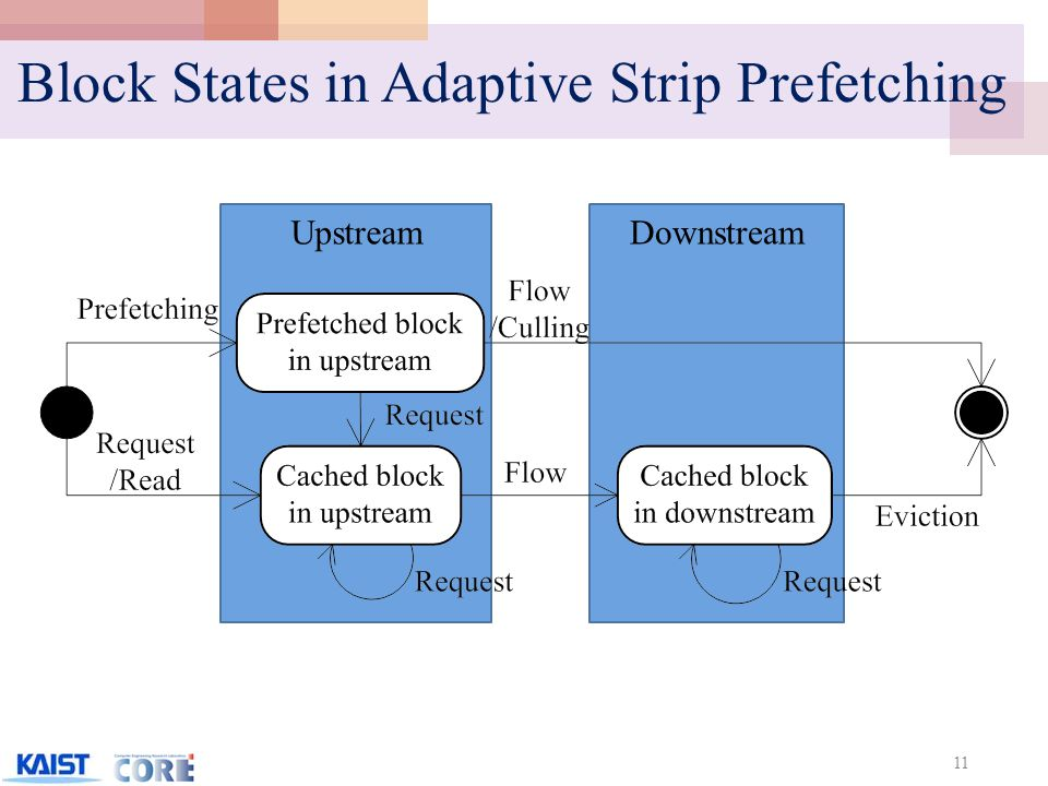 Downstream Block States in Adaptive Strip Prefetching 11 Upstream