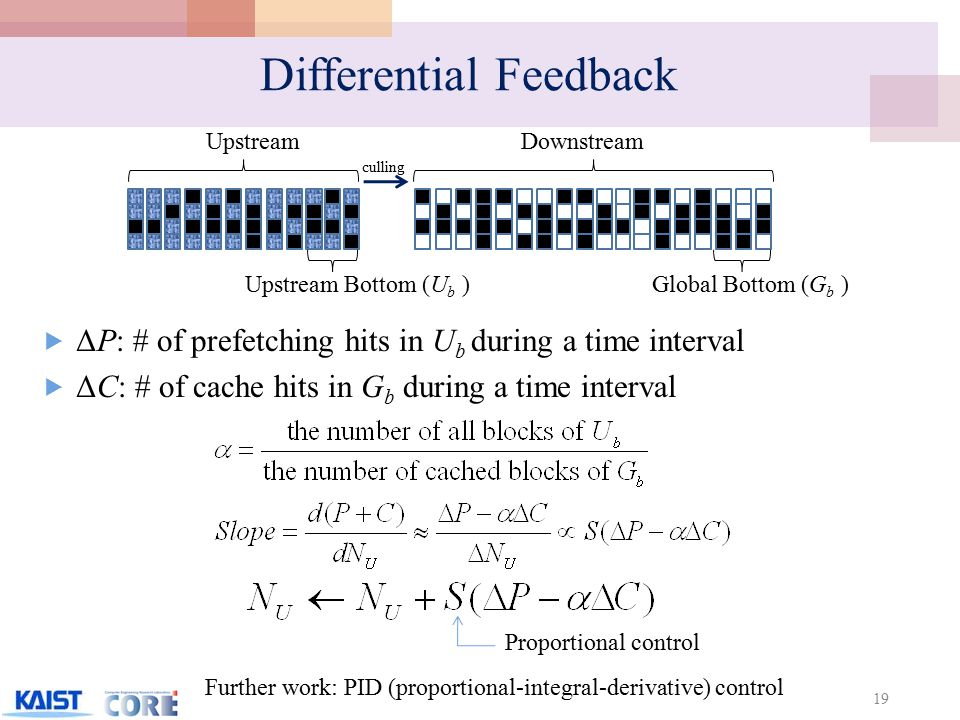 Differential Feedback 19 UpstreamDownstream culling Upstream Bottom (U b )Global Bottom (G b )  ΔP: # of prefetching hits in U b during a time interval  ΔC: # of cache hits in G b during a time interval Proportional control Further work: PID (proportional-integral-derivative) control