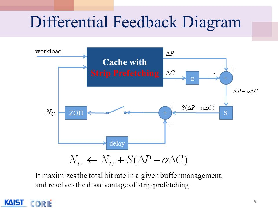 Differential Feedback Diagram 20 Cache with Strip Prefetching + NUNU ZOH α -ΔCΔC ΔPΔP + + delay S+ + workload It maximizes the total hit rate in a given buffer management, and resolves the disadvantage of strip prefetching.