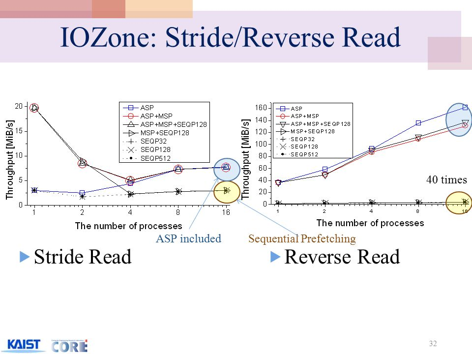IOZone: Stride/Reverse Read  Stride Read 32  Reverse Read 40 times ASP includedSequential Prefetching