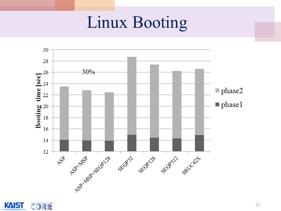 Linux Booting 35 30%