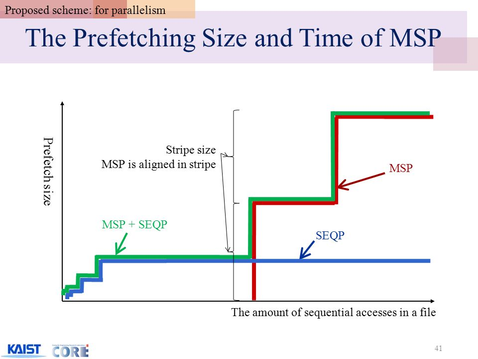 The Prefetching Size and Time of MSP 41 The amount of sequential accesses in a file Prefetch size SEQP MSP + SEQP MSP Stripe size MSP is aligned in stripe Proposed scheme: for parallelism