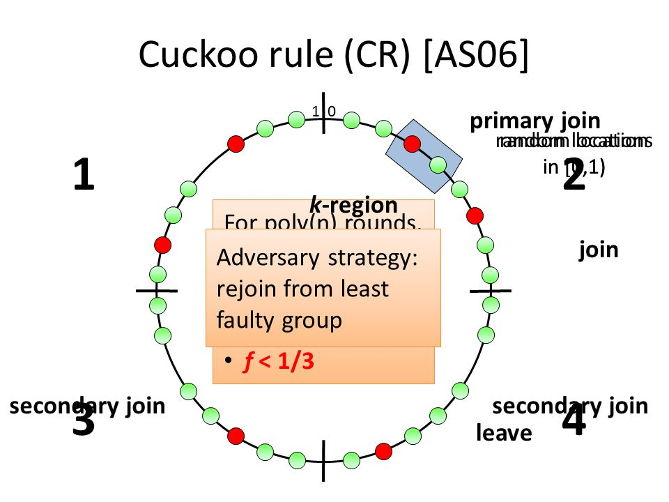 For poly(n) rounds, all regions of size O(log n)/n have: O(log n) nodes f < 1/3 Cuckoo rule (CR) [AS06] 1 0 leave join random location in [0,1) k-region primary join secondary join random locations in [0,1) 12 34 Adversary strategy: rejoin from least faulty group