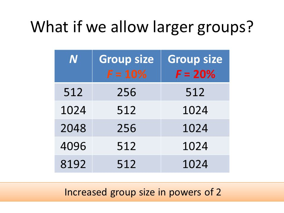 What if we allow larger groups.