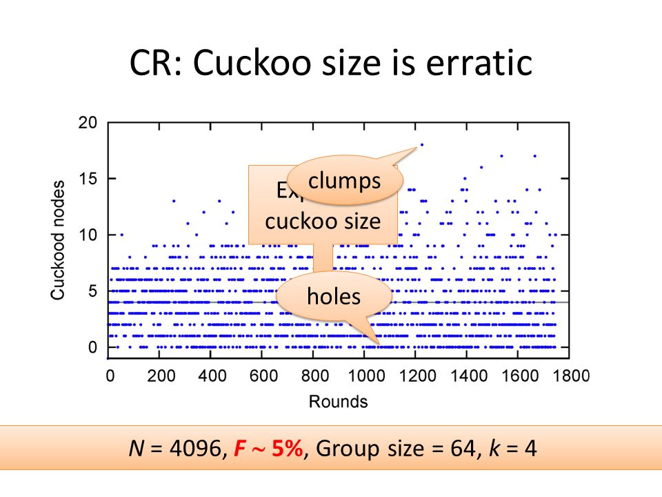 CR: Cuckoo size is erratic Expected cuckoo size N = 4096, F  5%, Group size = 64, k = 4 holes clumps