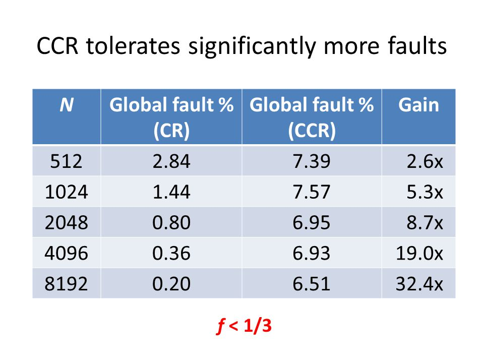 CCR tolerates significantly more faults NGlobal fault % (CR) Global fault % (CCR) Gain 5122.847.392.6x 10241.447.575.3x 20480.806.958.7x 40960.366.9319.0x 81920.206.5132.4x f < 1/3