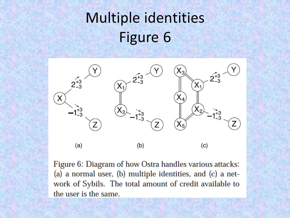 Multiple identities Figure 6