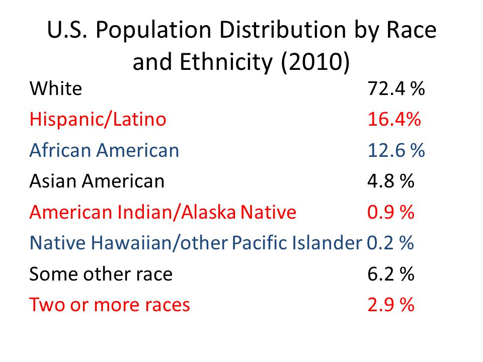 U.S. Population Distribution by Race and Ethnicity (2010) White 72.4 % Hispanic/Latino 16.4% African American 12.6 % Asian American 4.8 % American Ind