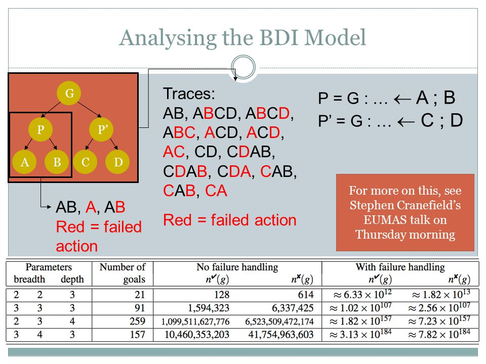 Traces: AB, ABCD, ABCD, ABC, ACD, ACD, AC, CD, CDAB, CDAB, CDA, CAB, CAB, CA Red = failed action AB, A, AB Red = failed action Analysing the BDI Model