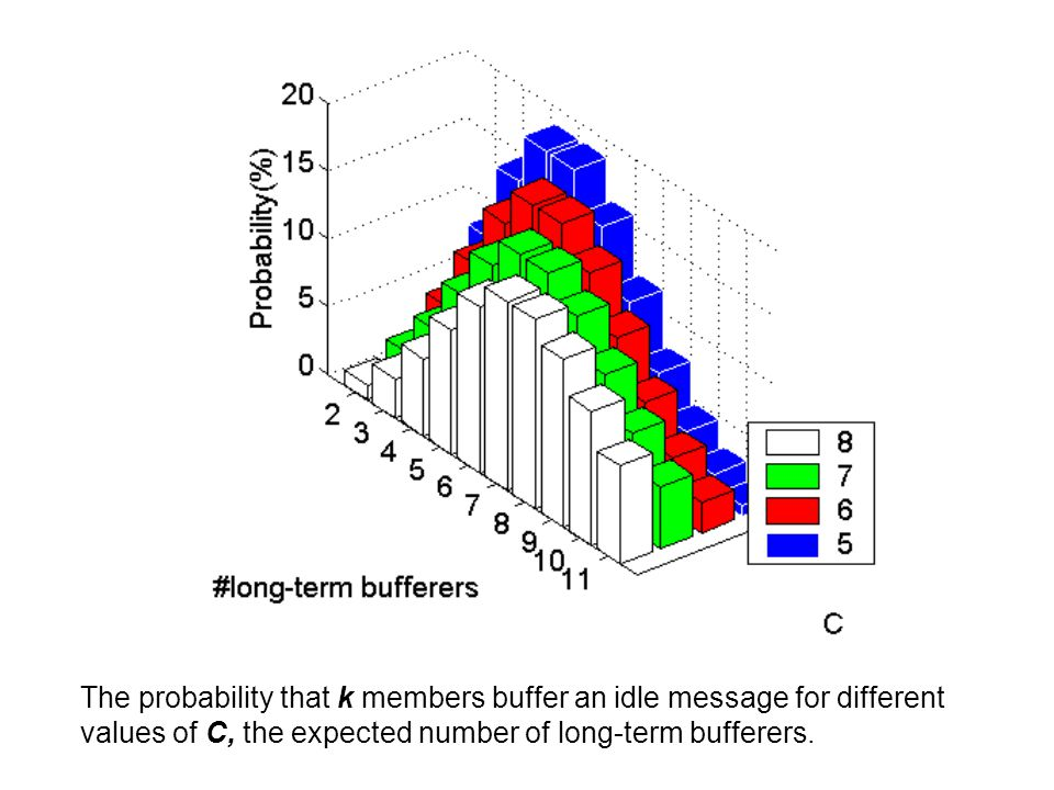 The probability that k members buffer an idle message for different values of C, the expected number of long-term bufferers.