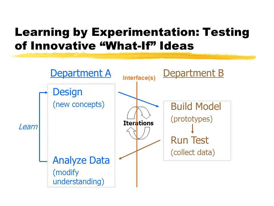 Learning by Experimentation: Testing of Innovative What-If Ideas Department ADepartment B Design (new concepts) Analyze Data (modify understanding) Build Model (prototypes) Run Test (collect data) Learn Iterations Interface(s)