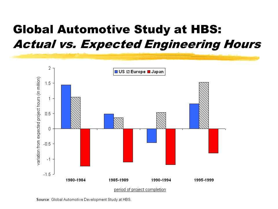 Global Automotive Study at HBS: Actual vs.