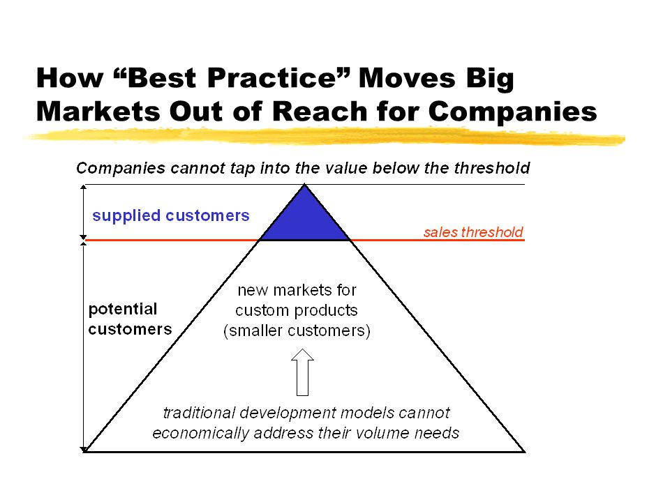 How Best Practice Moves Big Markets Out of Reach for Companies