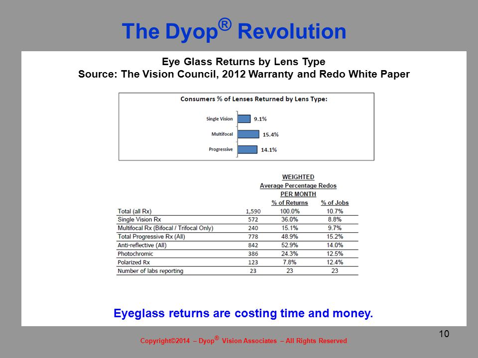 10 Eye Glass Returns by Lens Type Source: The Vision Council, 2012 Warranty and Redo White Paper Eyeglass returns are costing time and money.