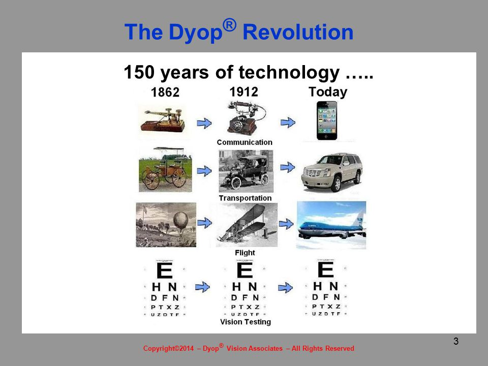 14 The Dyop™ Revolution Helping the world see clearly, one person at a time Dyop ® Vision Associates LLC Welcome to the Dyop ® Revolution U.S.