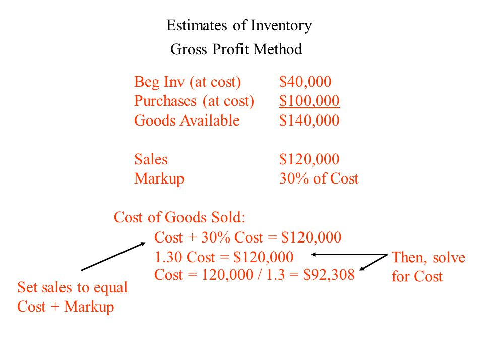 Estimates of Inventory Gross Profit Method Beg Inv (at cost)$40,000 Purchases (at cost)$100,000 Goods Available$140,000 Sales$120,000 Markup30% of Cost Cost of Goods Sold: Cost + 30% Cost = $120,000 Set sales to equal Cost + Markup 1.30 Cost = $120,000 Cost = 120,000 / 1.3 = $92,308 Then, solve for Cost
