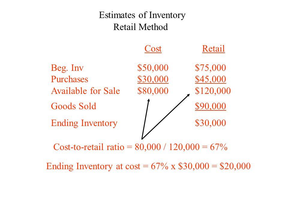 Estimates of Inventory Retail MethodBeg.