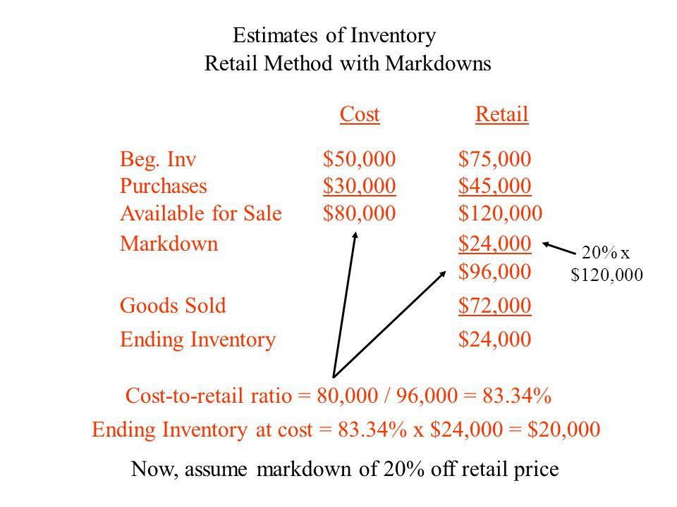 Estimates of Inventory Retail Method with MarkdownsBeg.