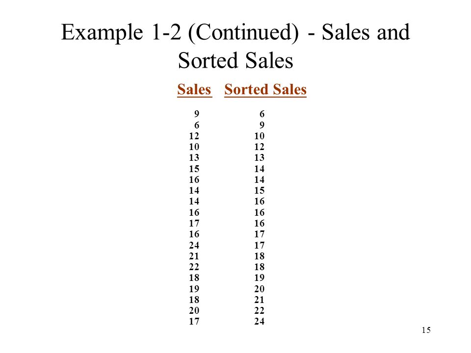 15 Example 1-2 (Continued) - Sales and Sorted Sales Sales Sorted Sales 9 6 6 9 12 10 10 12 13 15 14 16 14 14 15 14 16 16 17 16 16 17 24 17 21 18 22 18 18 19 19 20 18 21 20 22 17 24