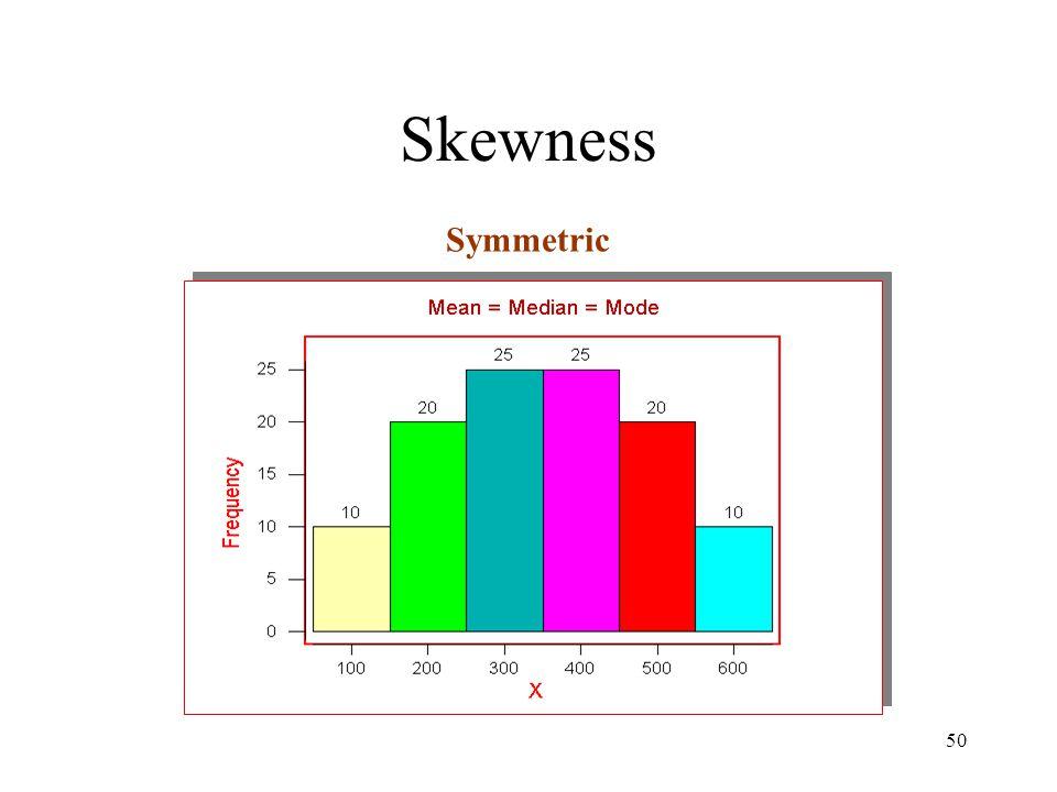 50 Skewness Symmetric