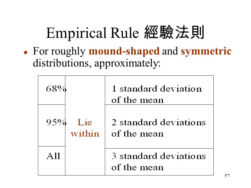 57 l For roughly mound-shaped and symmetric distributions, approximately: Empirical Rule 經驗法則