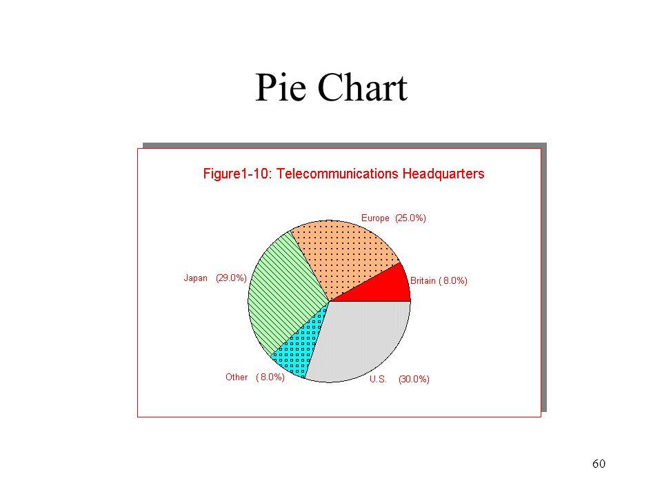 60 Pie Chart