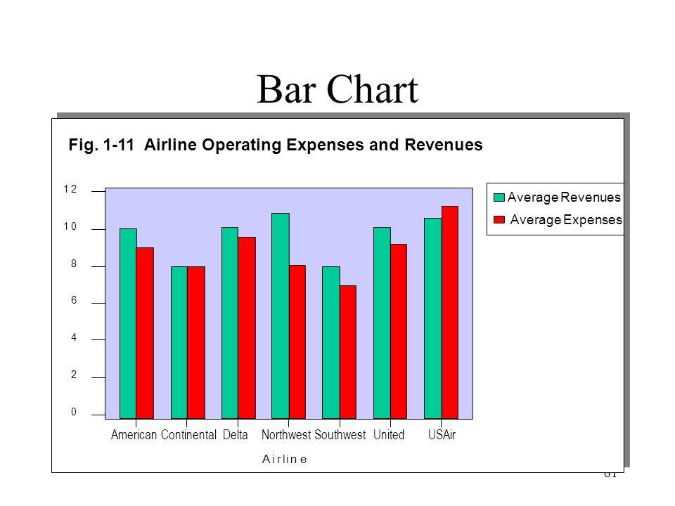 61 Bar Chart Average Revenues Average Expenses Fig.