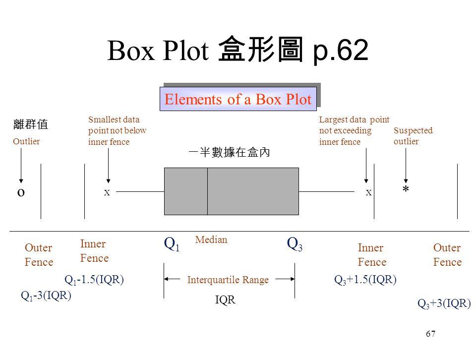 67 XX *o Median Q1Q1 Q3Q3 Inner Fence Inner Fence Outer Fence Outer Fence Interquartile Range Smallest data point not below inner fence Largest data point not exceeding inner fence Suspected outlier Outlier Q 1 -3(IQR) Q 1 -1.5(IQR)Q 3 +1.5(IQR) Q 3 +3(IQR) Elements of a Box Plot Box Plot 盒形圖 p.62 離群值 IQR 一半數據在盒內