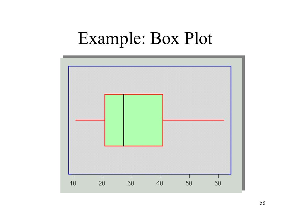 68 Example: Box Plot